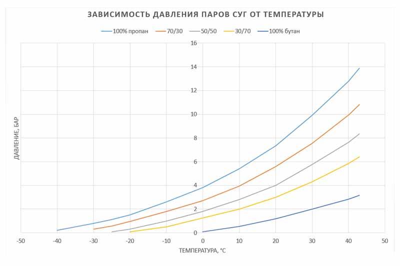 График-зависимости-давления-СУГ-от-температуры