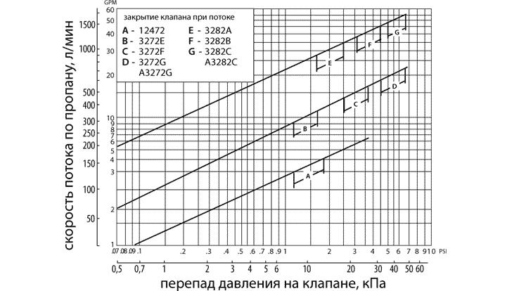 Зависимость скорости потока от перепада на скоростном клапане Rego